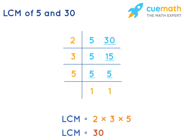 LCM of 5 and 30 by Division Method