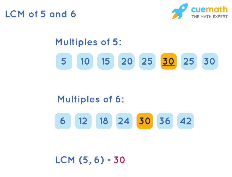 LCM of 5 and 6 by Listing Multiples Method