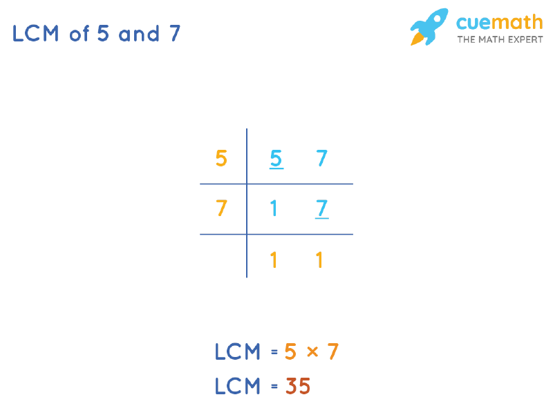 LCM of 5 and 7 by Division Method