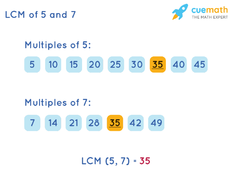 LCM of 5 and 7 by Listing Multiples Method