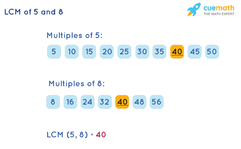 LCM of 5 and 8 by Listing Multiples Method