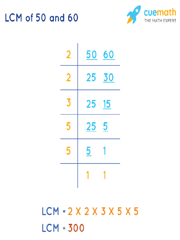 LCM of 50 and 60 by Division Method