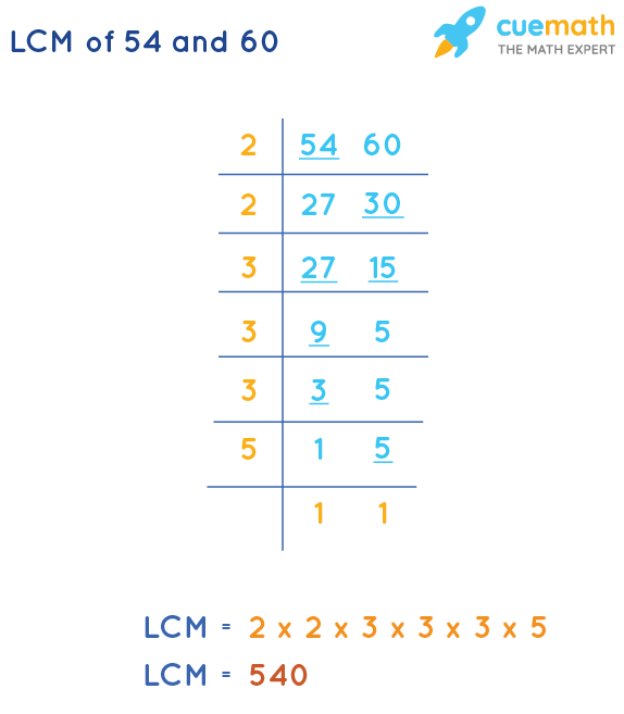 LCM of 54 and 60 by Division Method