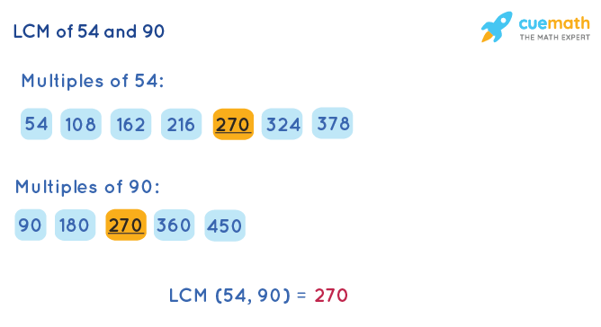 LCM of 54 and 90 by Listing Multiples Method