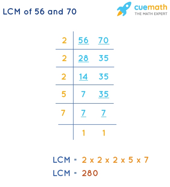 LCM of 56 and 70 by Division Method
