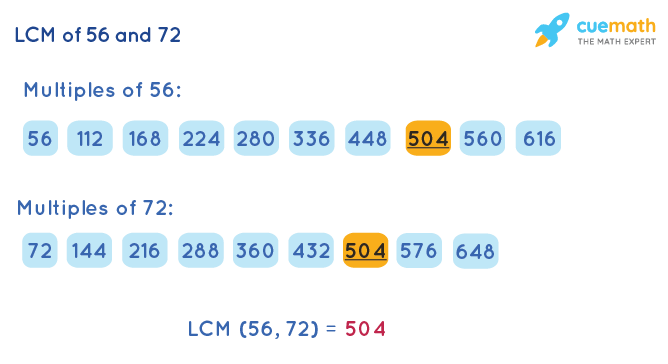 LCM of 56 and 72 by Listing Multiples Method