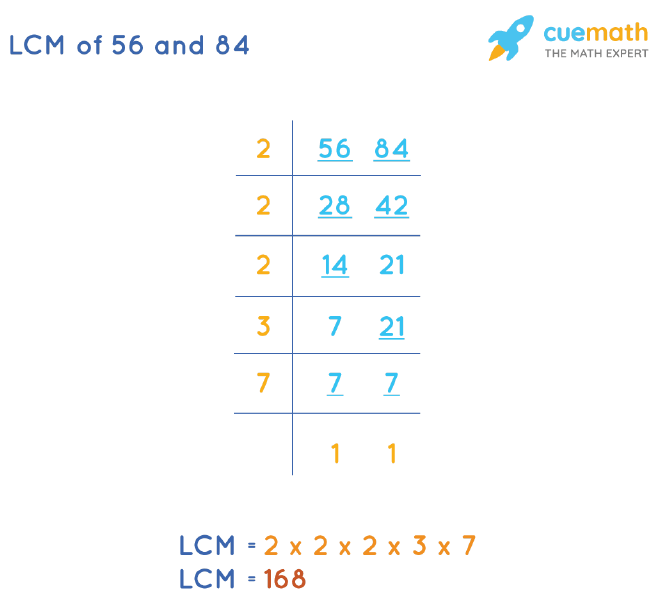 LCM of 56 and 84 by Division Method