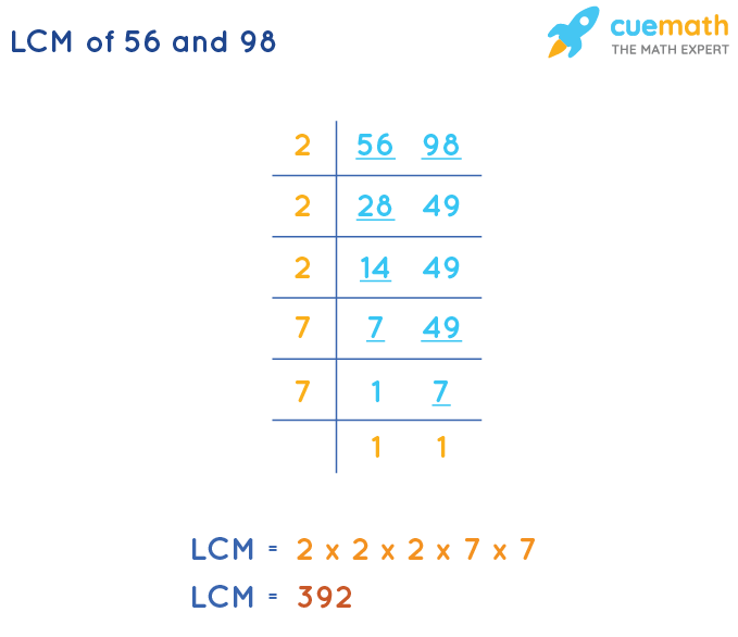 LCM of 56 and 98 by Division Method