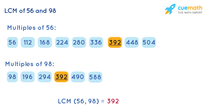 LCM of 56 and 98 by Listing Multiples Method