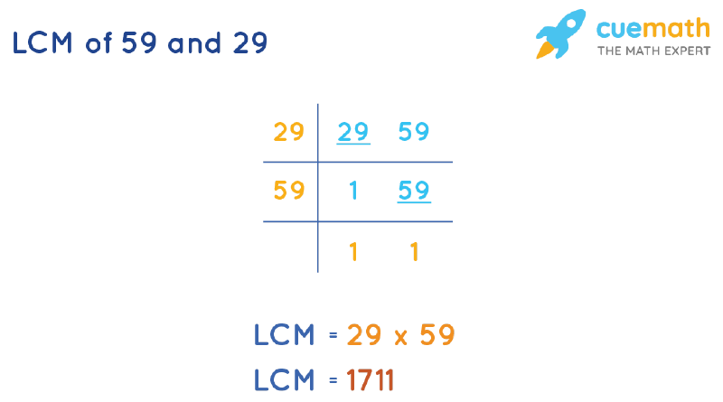 LCM of 59 and 29 by Division Method