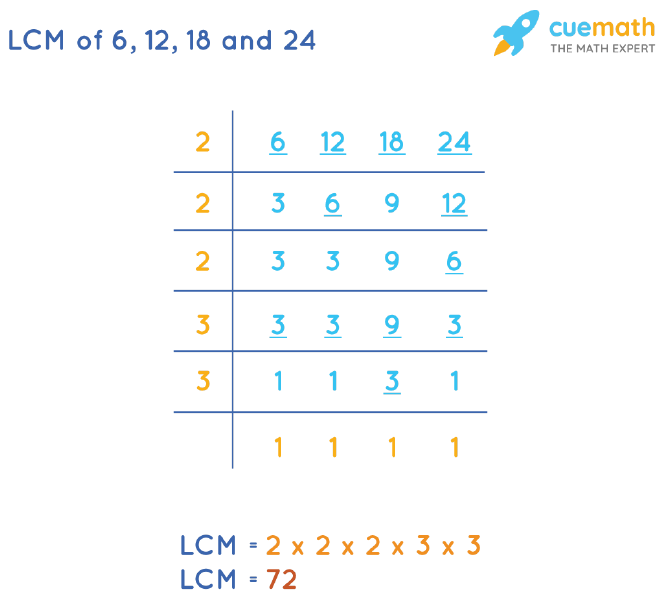 LCM of 6, 12, 18, and 24 by Division Method