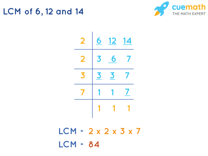 LCM of 6, 12, and 14 by Division Method