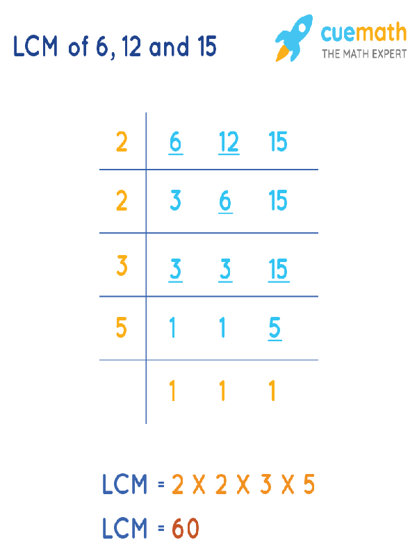 LCM of 6, 12, and 15 by Division Method