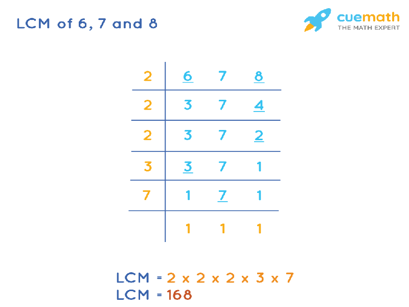 LCM of 6, 7, and 8 by Division Method