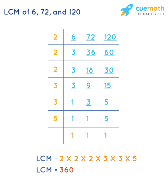 LCM of 6, 72, and 120 by Division Method