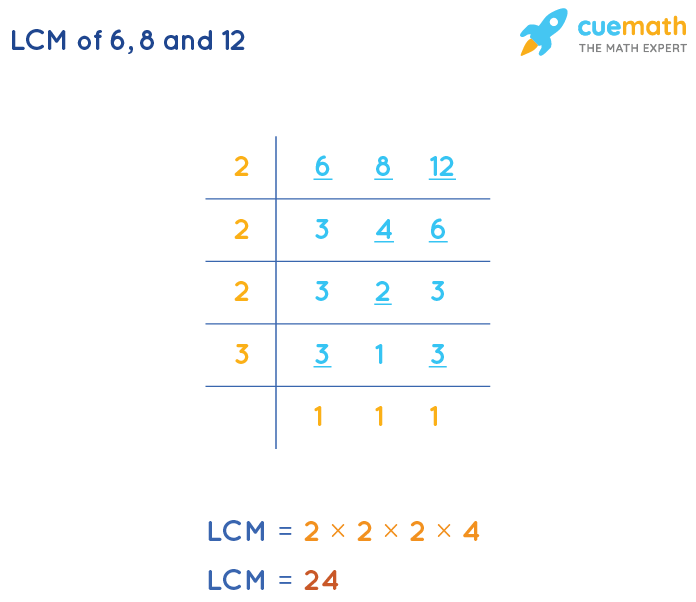 LCM of 6, 8, and 12 by Division Method