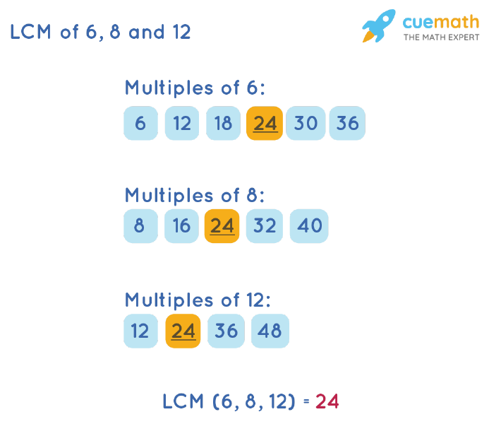 LCM of 6, 8, and 12 by Listing Multiples Method