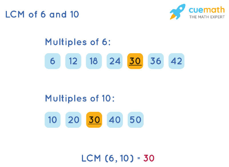 LCM of 6 and 10 by Listing Multiples Method