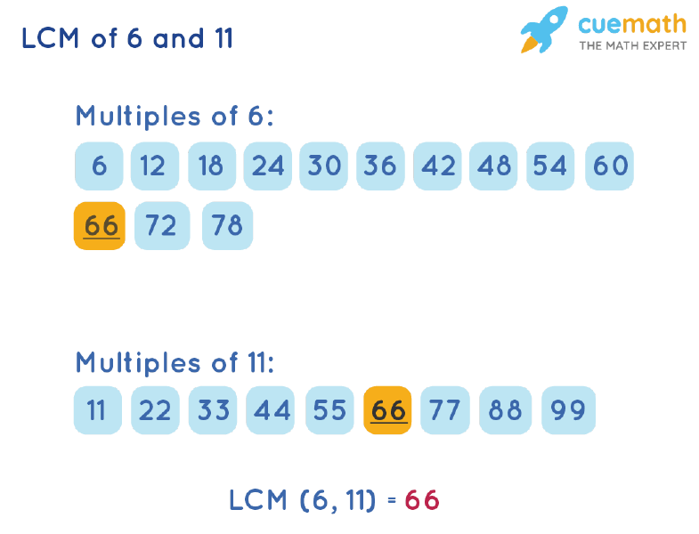 LCM of 6 and 11 by Listing Multiples Method