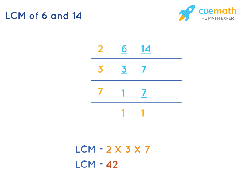 LCM of 6 and 14 by Division Method