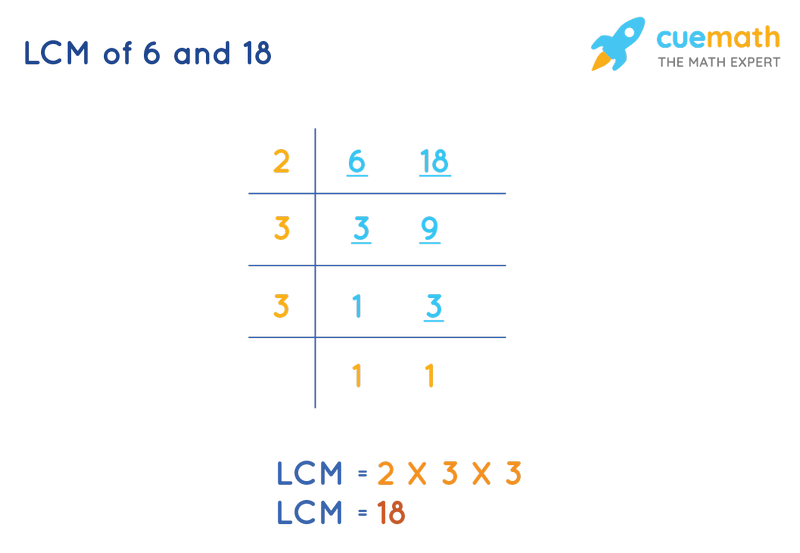 LCM of 6 and 18 by Division Method