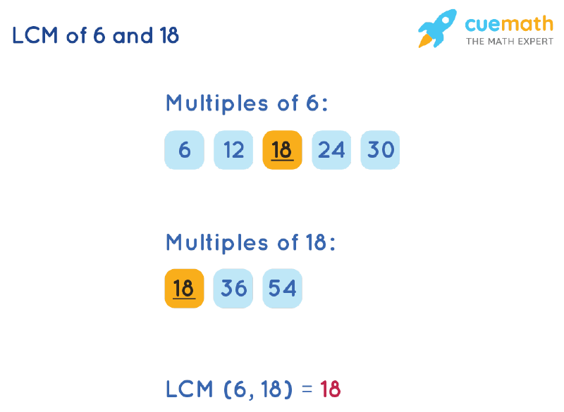 LCM of 6 and 18 by Listing Multiples Method