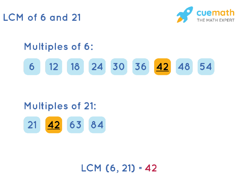 LCM of 6 and 21 by Listing Multiples Method