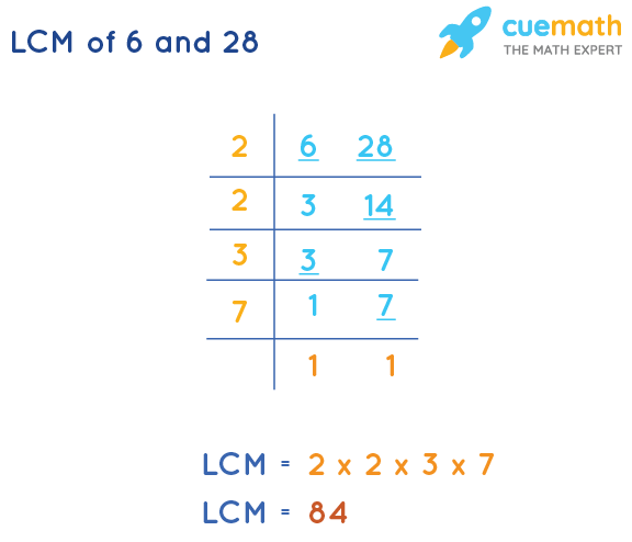 LCM of 6 and 28 by Division Method