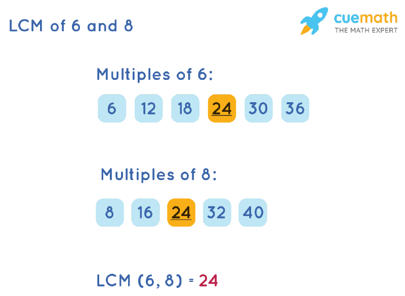 LCM of 6 and 8 by Listing Multiples Method