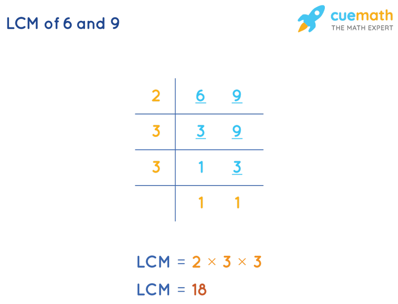LCM of 6 and 9 by Division Method