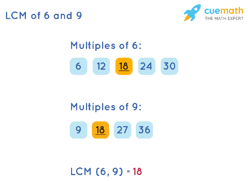 LCM of 6 and 9 by Listing Multiples Method