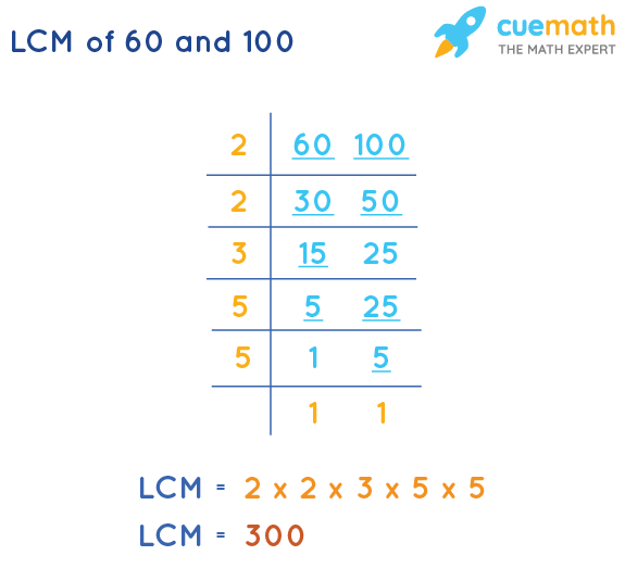 LCM of 60 and 100 by Division Method