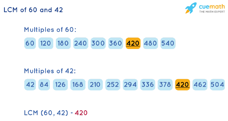 LCM of 60 and 42 by Listing Multiples Method