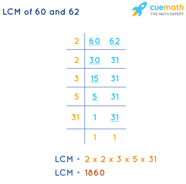 LCM of 60 and 62 by Division Method