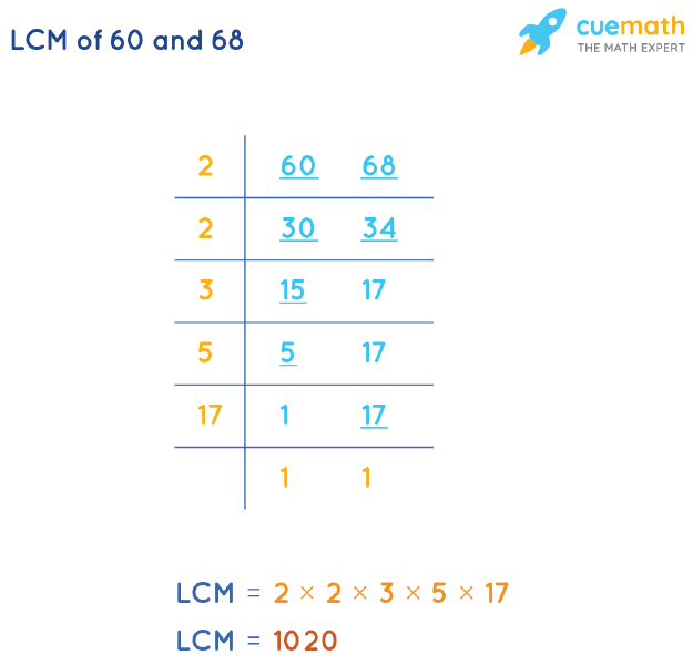 LCM of 60 and 68 by Division Method