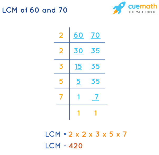 LCM of 60 and 70 by Division Method
