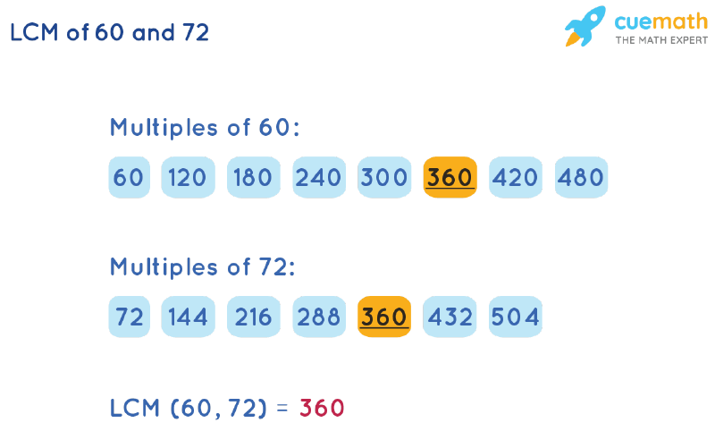 LCM of 60 and 72 by Listing Multiples Method