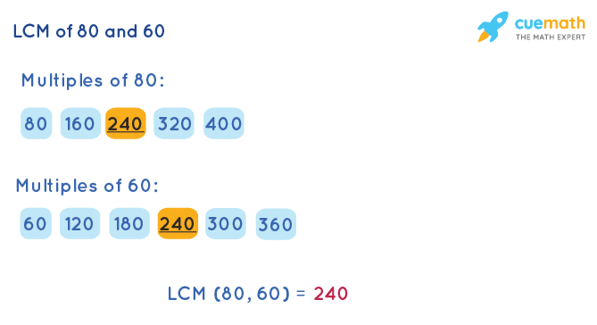 LCM of 60 and 80 by Listing Multiples Method