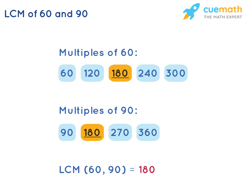 LCM of 60 and 90 by Listing Multiples Method