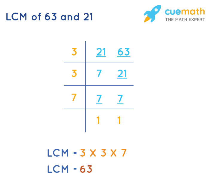 LCM of 63 and 21 by Division Method