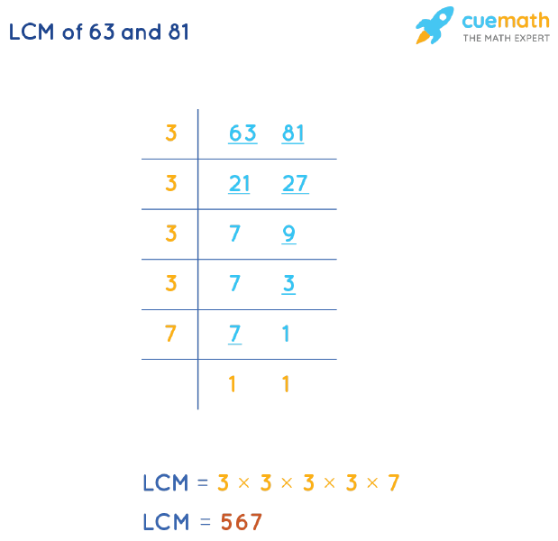 LCM of 63 and 81 by Division Method
