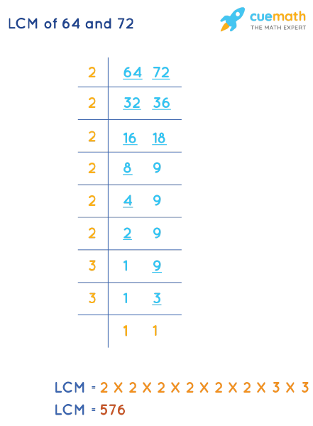 LCM of 64 and 72 by Division Method