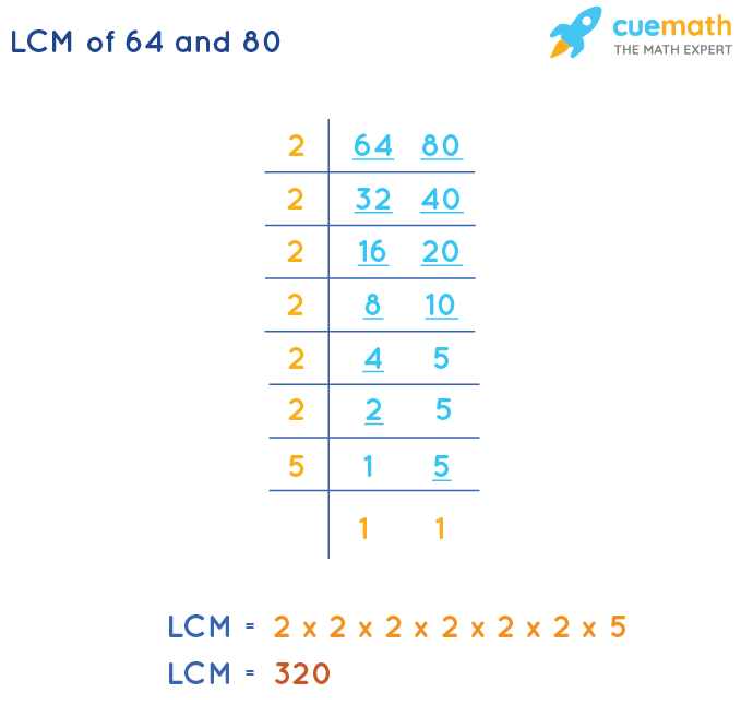 LCM of 64 and 80 by Division Method