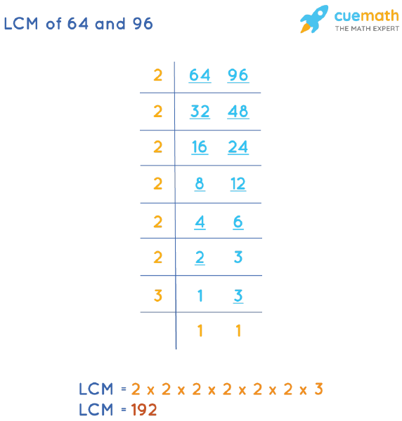 LCM of 64 and 96 by Division Method