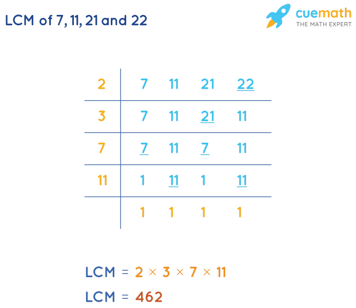 LCM of 7, 11, 21, and 22 by Division Method