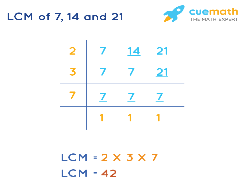 LCM of 7, 14, and 21 by Division Method