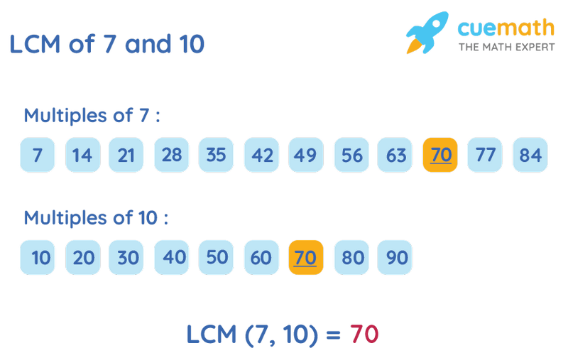 LCM of 7 and 10 by Listing Multiples Method