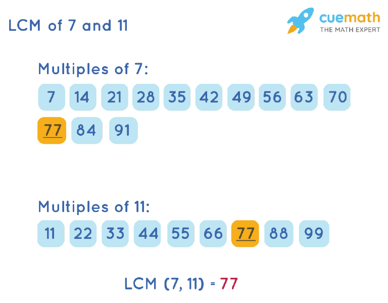 LCM of 7 and 11 by Listing Multiples Method