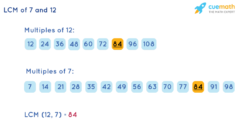 LCM of 7 and 12 by Listing Multiples Method