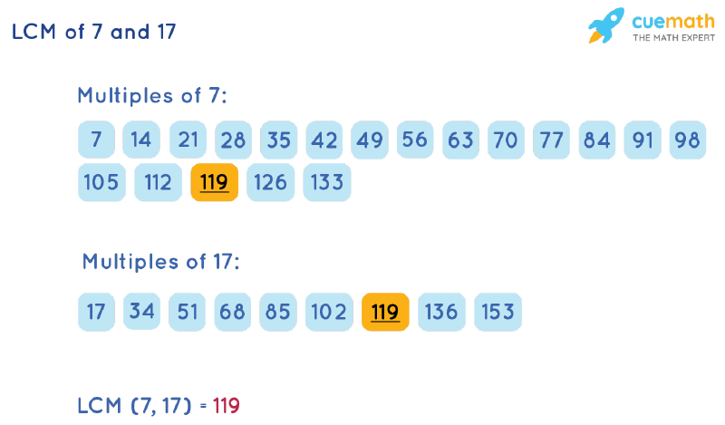 LCM of 7 and 17 by Listing Multiples Method